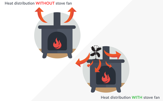Stove with and without stove fans